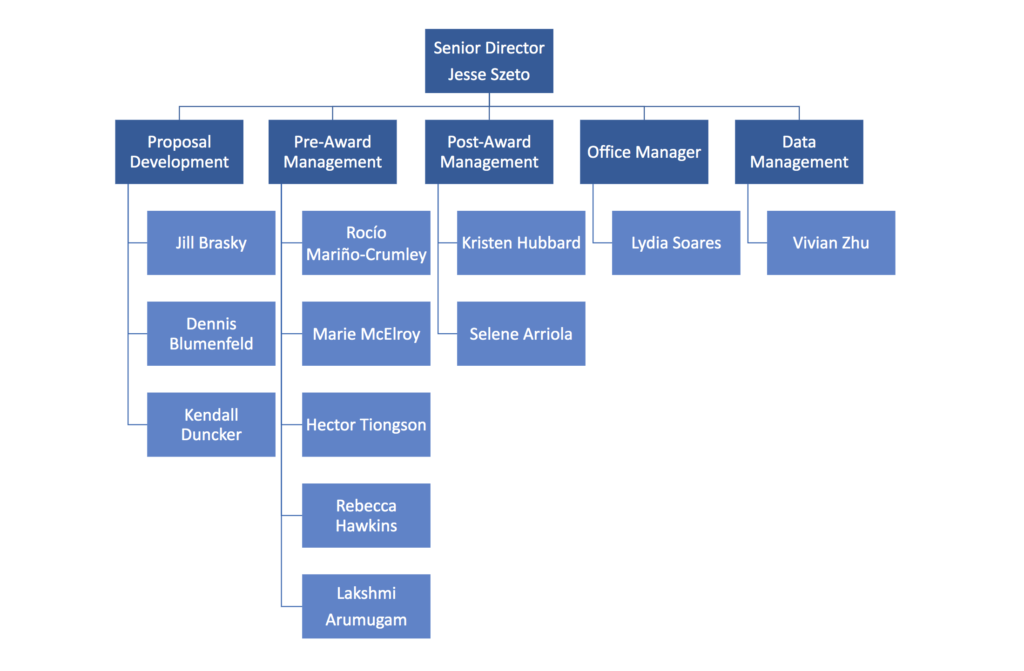 ORS org chart